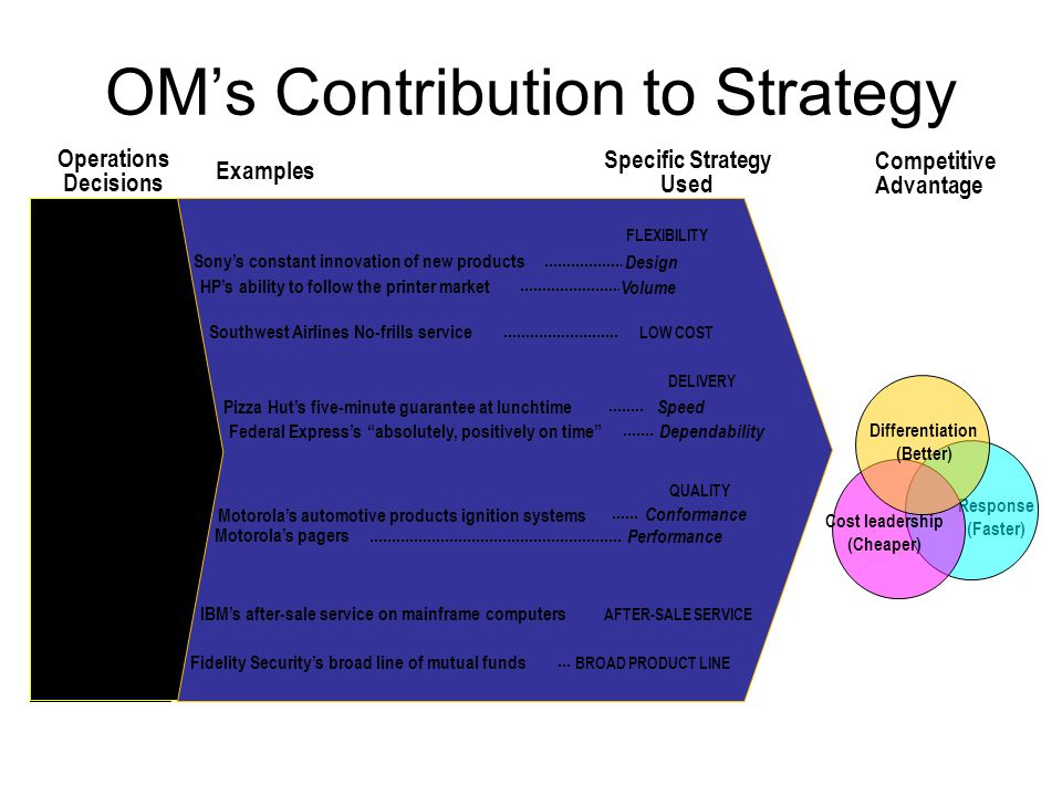OM's Contribution to Strategy Response (Faster) Quality Product Process Location Layout Human Resource Supply Chain Inventory Scheduling Maintenance HP's ability to follow the printer market Differentiation (Better) Cost leadership (Cheaper) Southwest Airlines No-frills service Sony's constant innovation of new products Pizza Hut's five-minute guarantee at lunchtime Federal Express's absolutely, positively on time Motorola's automotive products ignition systems Motorola's pagers IBM's after-sale service on mainframe computers Fidelity Security's broad line of mutual funds FLEXIBILITY Design Volume LOW COST DELIVERY Speed Dependability QUALITY Conformance Performance AFTER-SALE SERVICE BROAD PRODUCT LINE Operations Decisions Examples Specific Strategy Used Competitive Advantage