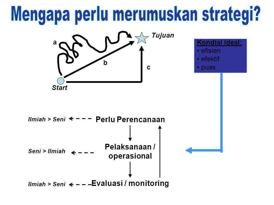 a b c Start Tujuan Kondisi ideal: efisien efektif puas Perlu Perencanaan Pelaksanaan / operasional Evaluasi / monitoring Ilmiah > Seni Seni > Ilmiah I