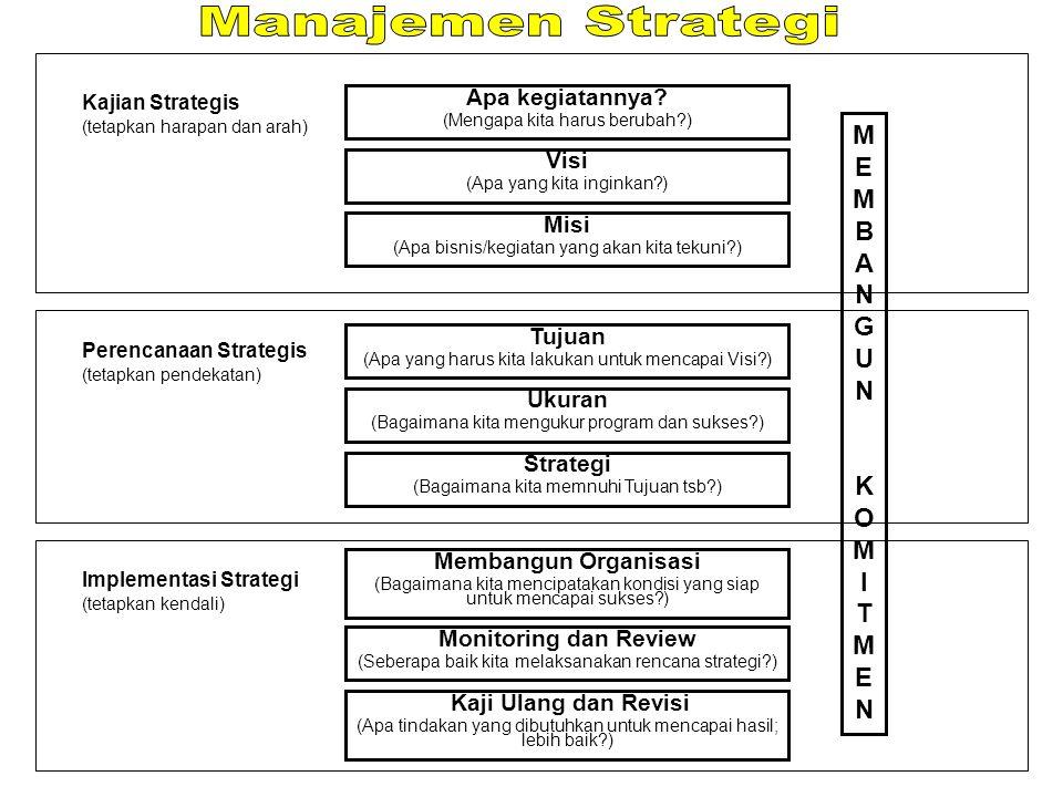 STRATEGI: program umum dari satu kegiatan, pelaksanaan, atau pemanfaatan sumberdaya uuntuk mencapai tujuan komprehensif KEBIJAKAN: bagian dari perencanaan berupa ketetapan umum yang memberikan arah pemikiran dan kegiatan pengambilan keputusan PROSEDUR: bagian dari perencanan yang menetapkan metode yang dibutuhkan untuk mencapai tujuan yang telah ditetapkan sehingga ada petunjuk uuntuk pengambilan keputusan dan bertindak PROGRAM: satu kumpulan dari tujuan, prosedur, peraturan, langkah yang akan diambil, pemanfaatan sumberdaya, dan elemen lainnya yang dibutuhkan bagi pelaksanaan kegiatan yang umumnya didukung oleh anggaran ANGGARAN: satu kebijakan diharapkan dapat mewujudkan hasil yang diinginkan; merupakan program 'dalam angka'