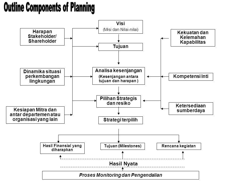 Visi (Misi dan Nilai-nilai) Tujuan Analisa kesenjangan (Kesenjangan antara tujuan dan harapan ) Pilihan Strategis dan resiko Strategi terpilih Hasil F