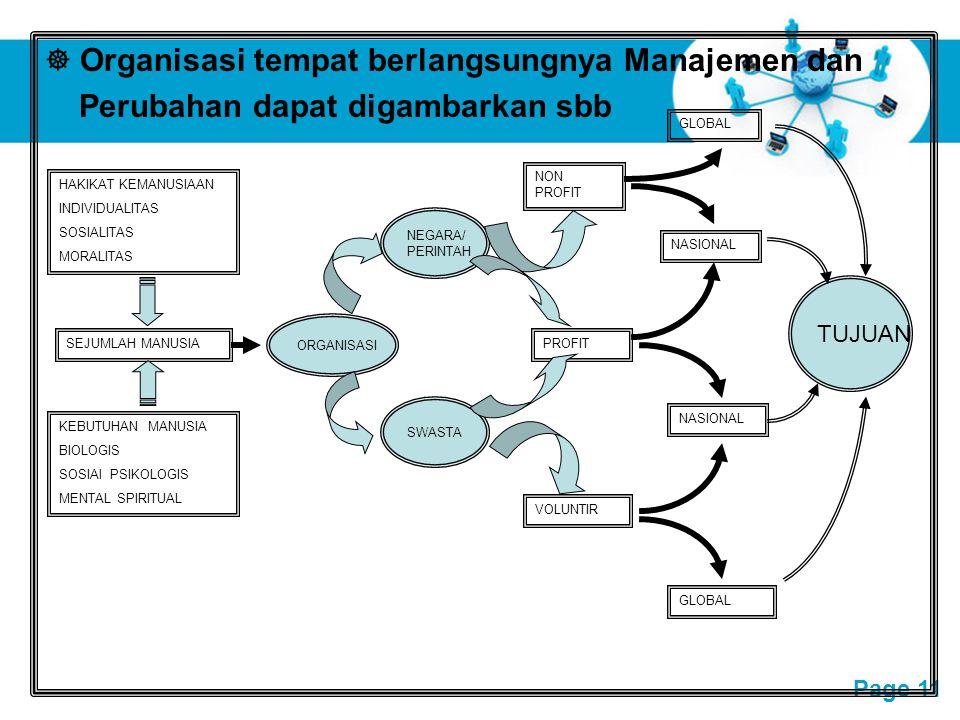 Free Powerpoint Templates Page 11  Organisasi tempat berlangsungnya Manajemen dan Perubahan dapat digambarkan sbb HAKIKAT KEMANUSIAAN INDIVIDUALITAS