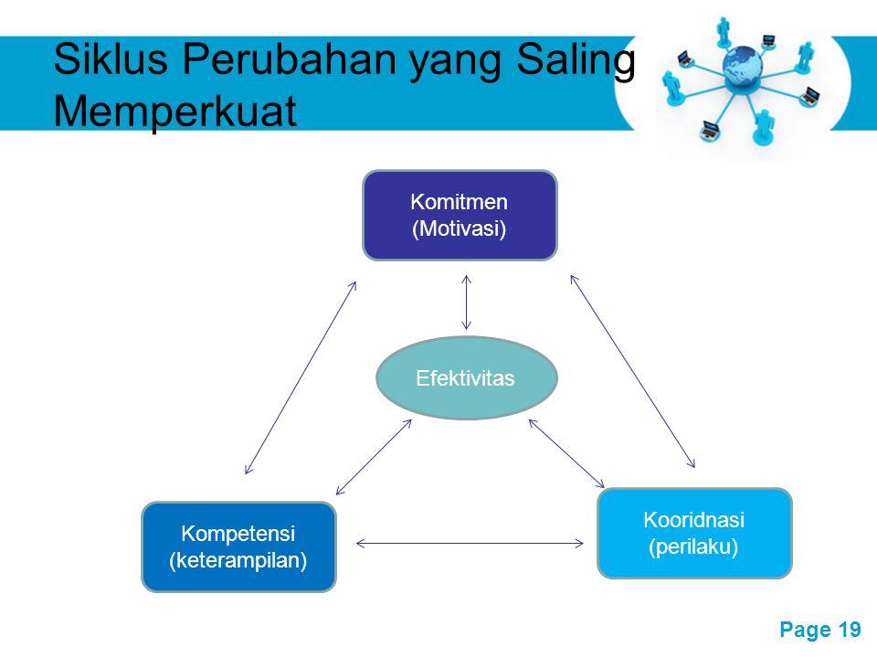Free Powerpoint Templates Page 19 Siklus Perubahan yang Saling Memperkuat Komitmen (Motivasi) Efektivitas Kompetensi (keterampilan) Kooridnasi (perila