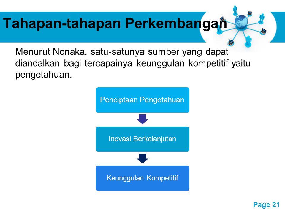 Free Powerpoint Templates Page 21 Tahapan-tahapan Perkembangan Penciptaan Pengetahuan Inovasi BerkelanjutanKeunggulan Kompetitif Menurut Nonaka, satu-