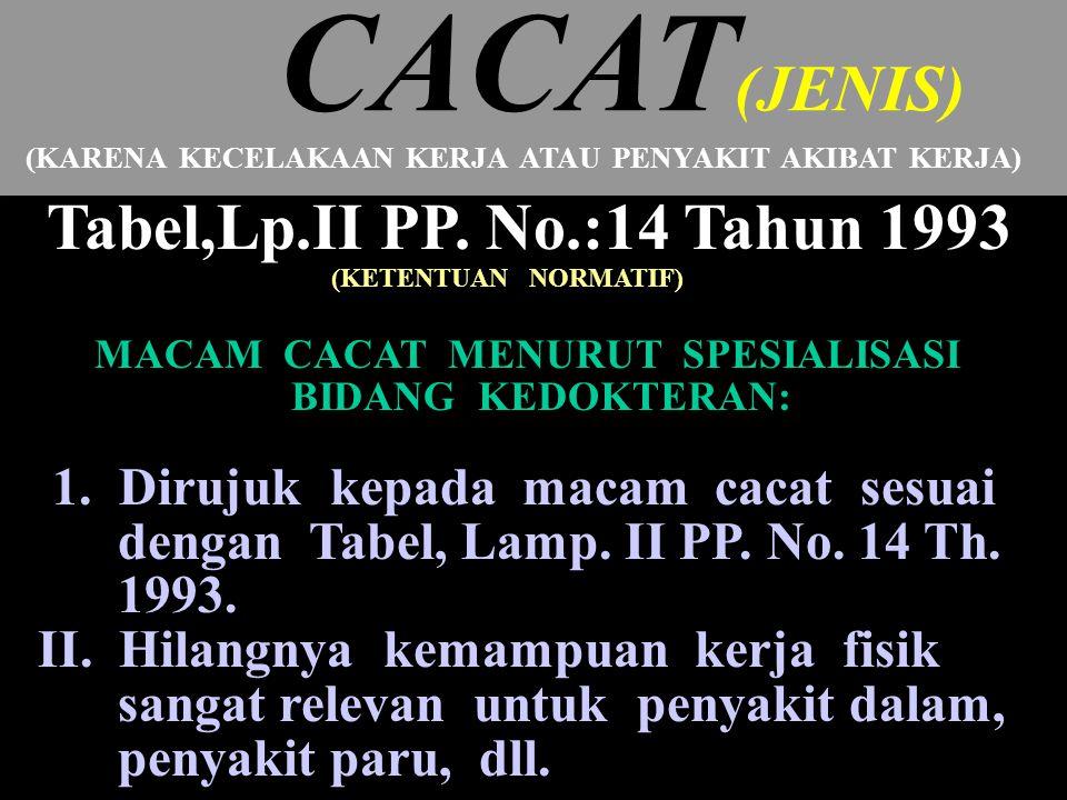 25 CACAT (JENIS) (KARENA KECELAKAAN KERJA ATAU PENYAKIT AKIBAT KERJA) Tabel,Lp.II PP.
