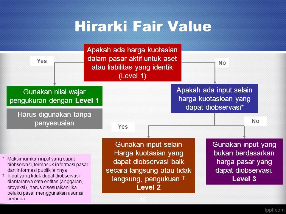 Hirarki Fair Value 15 Apakah ada harga kuotasian dalam pasar aktif untuk aset atau liabilitas yang identik (Level 1) Apakah ada input selain harga kuo