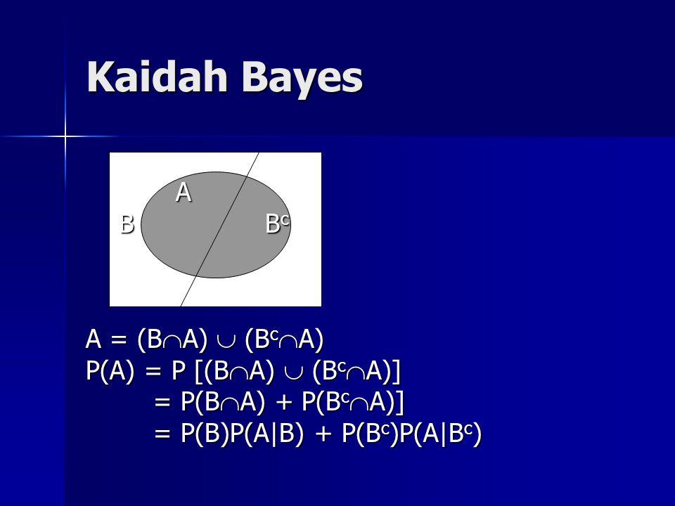 Kaidah Bayes A B B c B B c A = (B  A)  (B c  A) P(A) = P [(B  A)  (B c  A)] = P(B  A) + P(B c  A)] = P(B)P(A|B) + P(B c )P(A|B c )