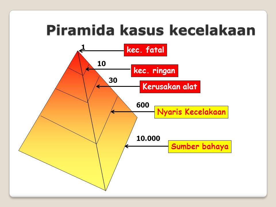Piramida kasus kecelakaan kec. fatalkec.