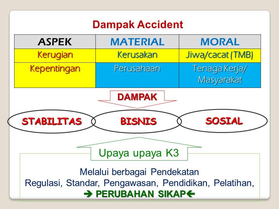 Melalui berbagai Pendekatan  PERUBAHAN SIKAP  Regulasi, Standar, Pengawasan, Pendidikan, Pelatihan,  PERUBAHAN SIKAP  ASPEKMATERIALMORAL KerugianKerusakan Jiwa/cacat (TMB) KepentinganPerusahaan Tenaga Kerja/ Masyarakat Upaya upaya K3 SOSIAL SOSIAL BISNIS BISNIS DAMPAK STABILITAS Dampak Accident
