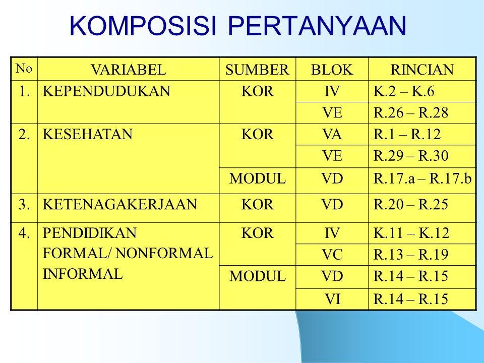 KOMPOSISI PERTANYAAN No VARIABELSUMBERBLOKRINCIAN 1.KEPENDUDUKANKORIVK.2 – K.6 VER.26 – R.28 2.KESEHATANKORVAR.1 – R.12 VER.29 – R.30 MODULVDR.17.a –