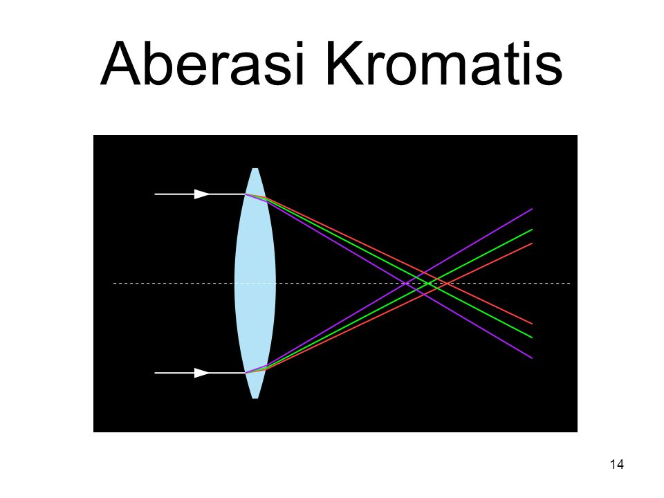 Aberasi Kromatis 14