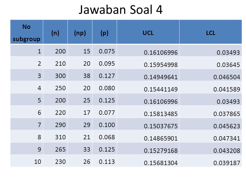 Jawaban Soal 4 No subgroup (n)(np)(p)UCLLCL 1200150.075 0.161069960.03493 2210200.095 0.159549980.03645 3300380.127 0.149496410.046504 4250200.080 0.1