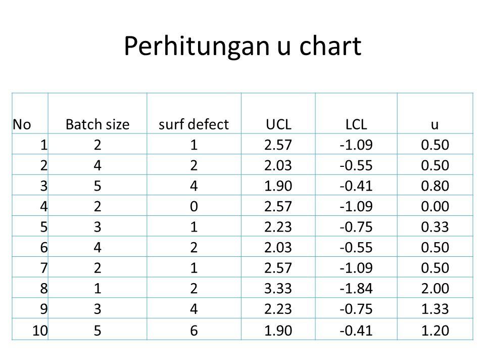Gambar u-chart Yang di plot adalah UCL, LCL dan nilai u utk tiap batch UCL LCL u