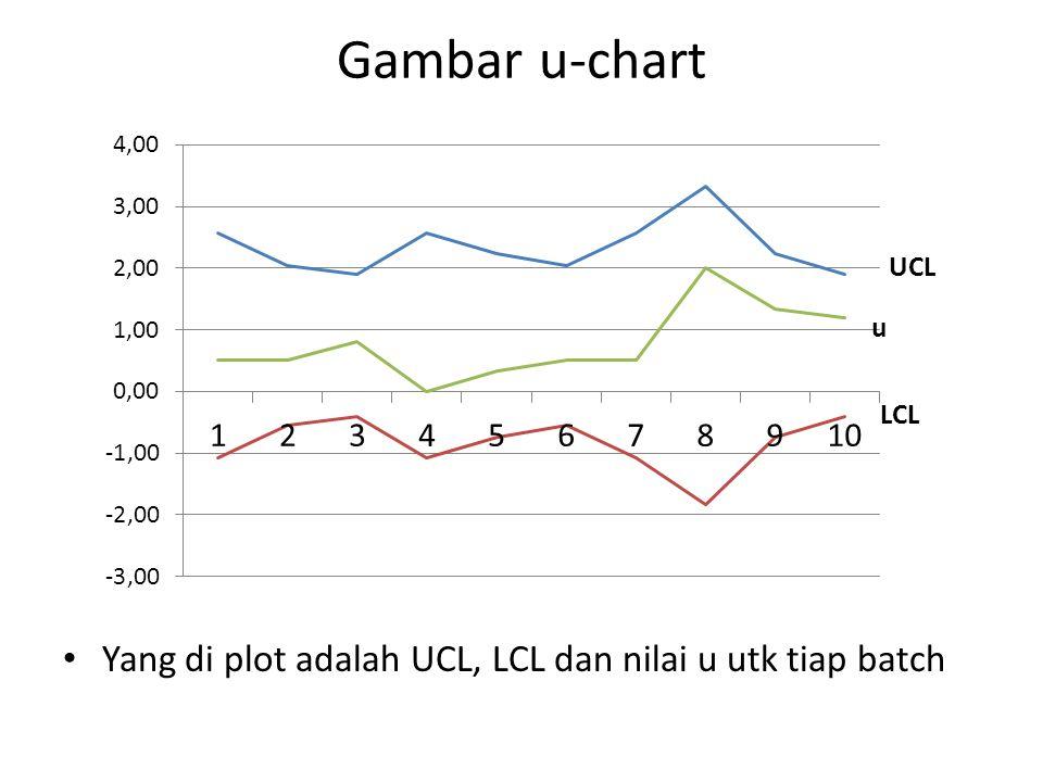 Jawaban Soal 6 Process capabilityc4=0.94, subgroup =5 6  52.34042553  = s/c4= 8.2/0.948.723404255 USL = 47%; LSL = 10% Capability indexKesimpulan: Cp=(USL-LSL)/6  Cp undesirable process --> need improvement (47-10)/52.340.706916316