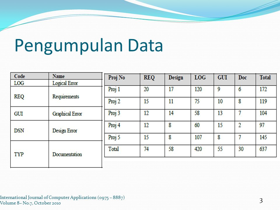 Pengumpulan Data International Journal of Computer Applications (0975 – 8887) Volume 8– No.7, October 2010 3