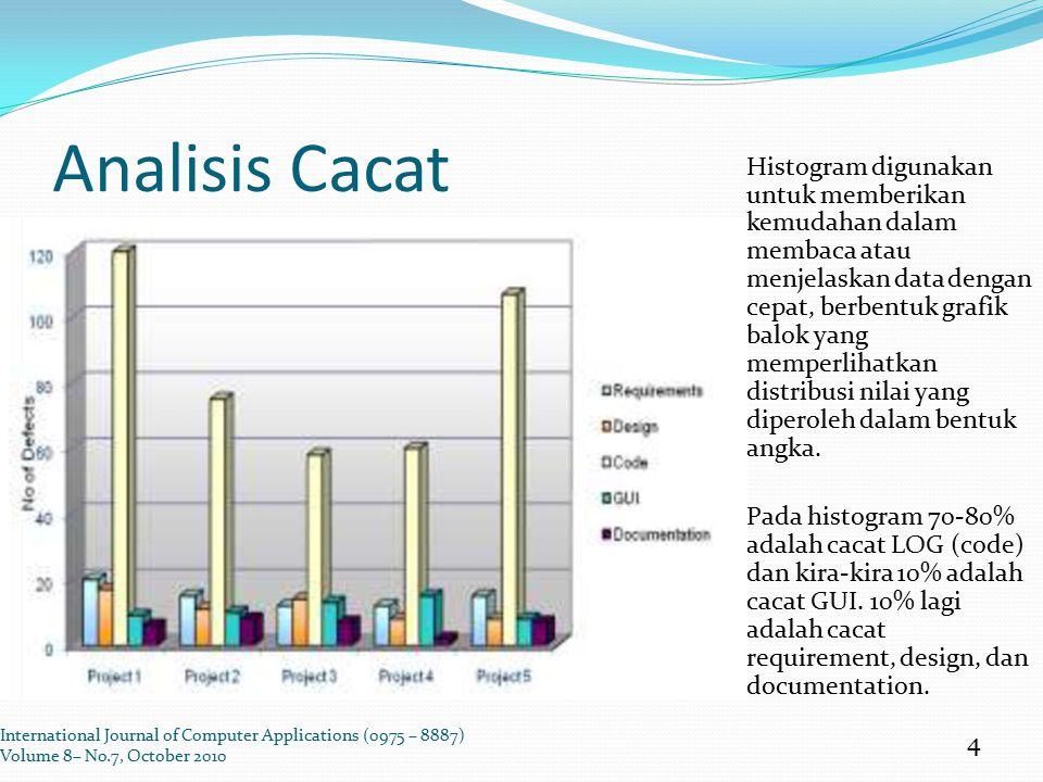 Analisis Cacat Histogram digunakan untuk memberikan kemudahan dalam membaca atau menjelaskan data dengan cepat, berbentuk grafik balok yang memperliha