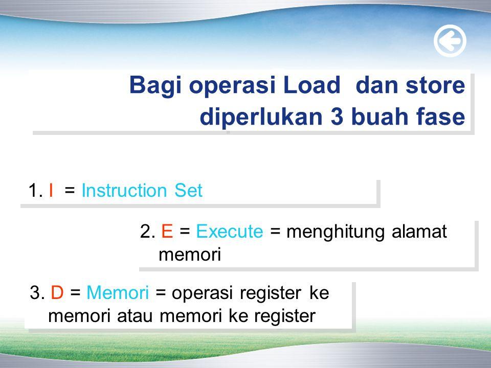 Bagi operasi Load dan store diperlukan 3 buah fase 1. I = Instruction Set 2. E = Execute = menghitung alamat memori 3. D = Memori = operasi register k