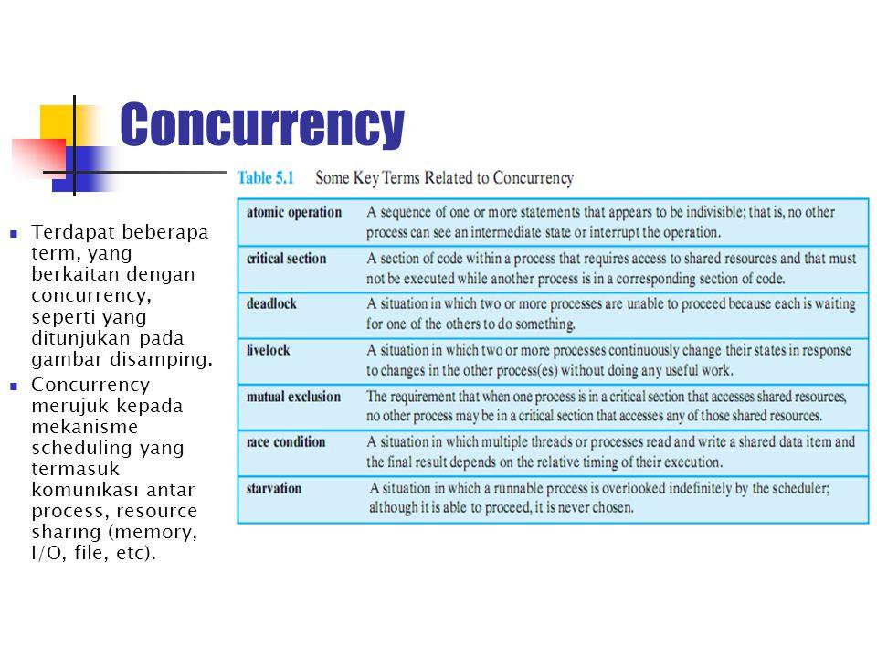 Concurrency Terdapat beberapa term, yang berkaitan dengan concurrency, seperti yang ditunjukan pada gambar disamping. Concurrency merujuk kepada mekan