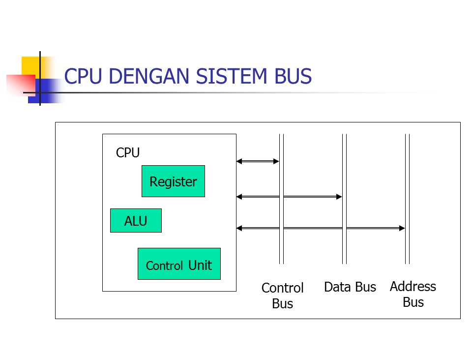 CPU DENGAN SISTEM BUS CPU Register ALU Control Unit Control Bus Data Bus Address Bus