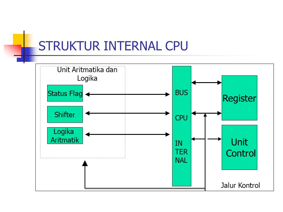 STRUKTUR INTERNAL CPU Status Flag Shifter Logika Aritmatik Unit Aritmatika dan Logika BUS CPU IN TER NAL Register Unit Control Jalur Kontrol