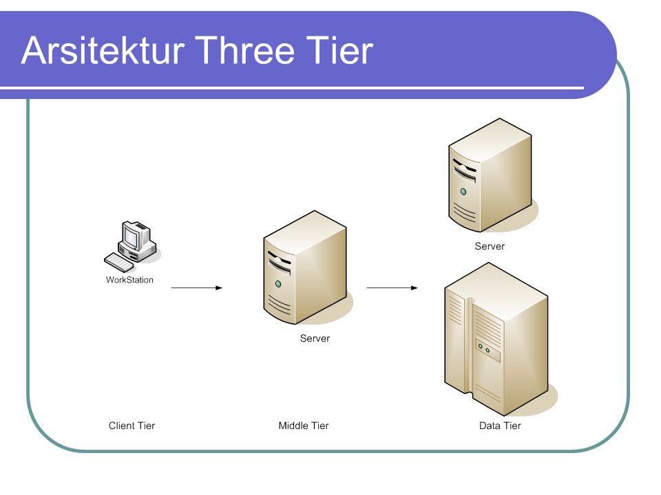 Arsitektur Three Tier