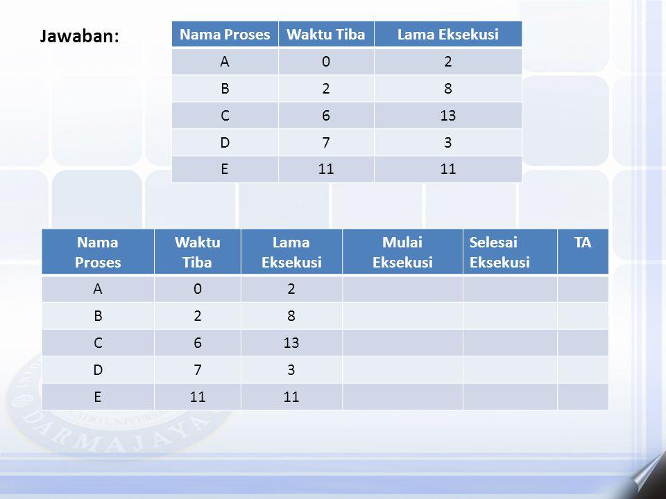 Jawaban: Nama ProsesWaktu TibaLama Eksekusi A02 B28 C613 D73 E11 Nama Proses Waktu Tiba Lama Eksekusi Mulai Eksekusi Selesai Eksekusi TA A02 B28 C613