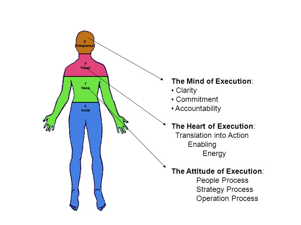 The Mind of Execution: Clarity Commitment Accountability The Heart of Execution: Translation into Action Enabling Energy The Attitude of Execution: Pe