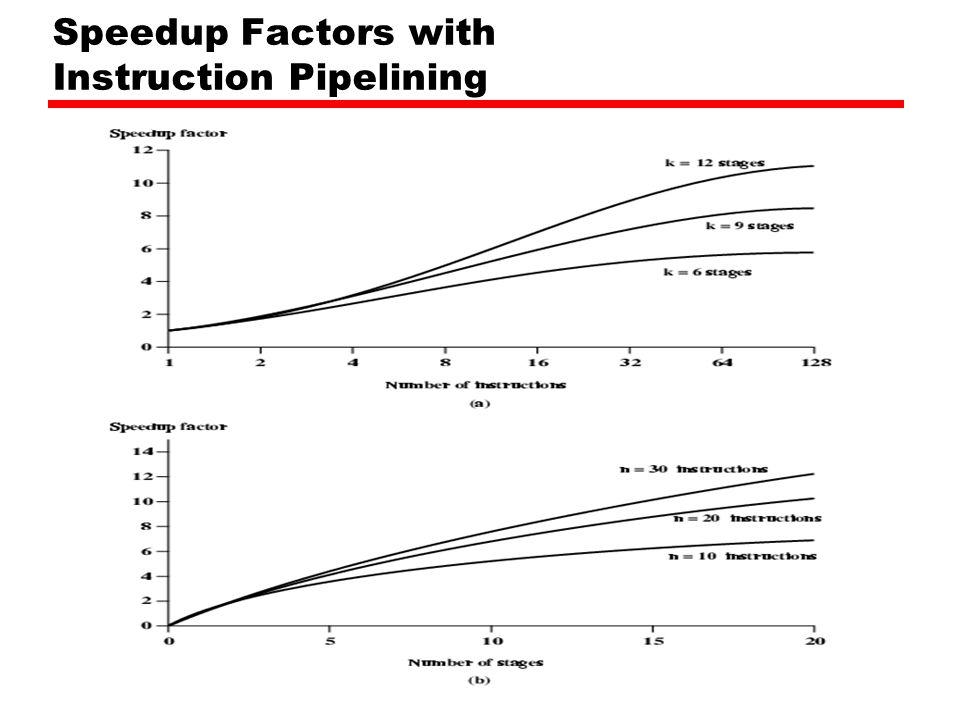 Speedup Factors with Instruction Pipelining