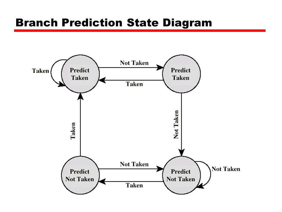 Branch Prediction State Diagram