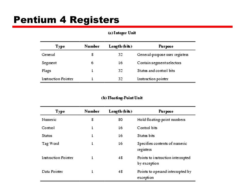 Pentium 4 Registers