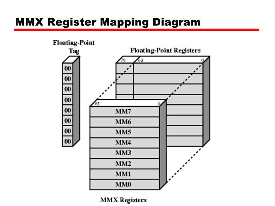 MMX Register Mapping Diagram
