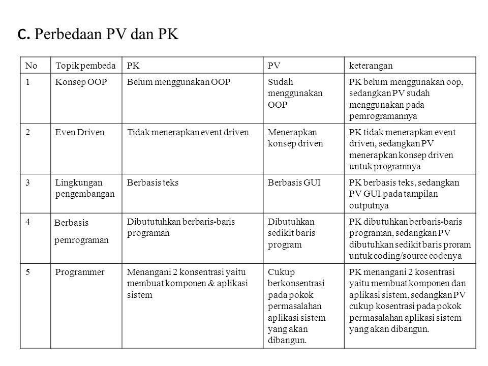 c. Perbedaan PV dan PK NoTopik pembedaPKPVketerangan 1Konsep OOPBelum menggunakan OOPSudah menggunakan OOP PK belum menggunakan oop, sedangkan PV suda