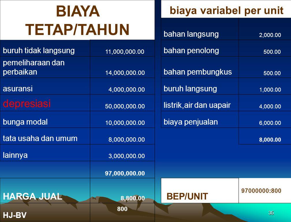 35 BIAYA TETAP/TAHUN biaya variabel per unit bahan langsung 2,000.00 buruh tidak langsung 11,000,000.00 bahan penolong 500.00 pemeliharaan dan perbaik
