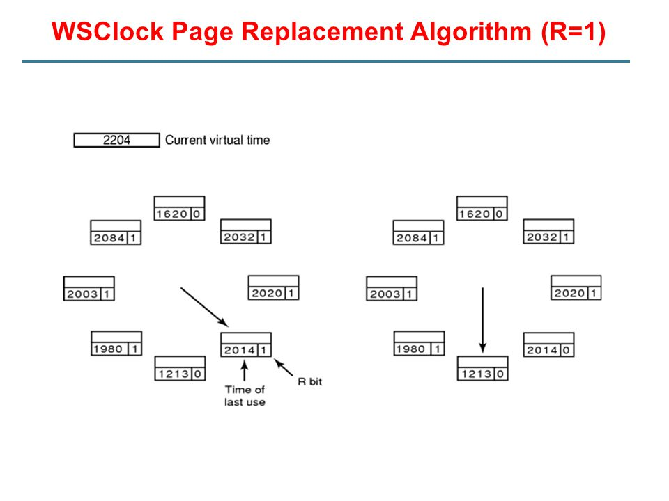 WSClock Page Replacement Algorithm (R=1)