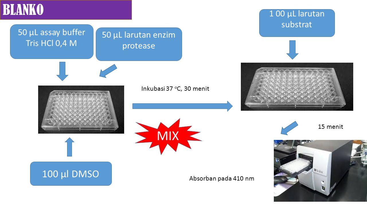 50 µL assay buffer Tris HCl 0,4 M 50 µL larutan enzim protease 100 µl DMSO MIX Inkubasi 37 o C, 30 menit 1 00 µL larutan substrat 15 menit Inkubasi 37