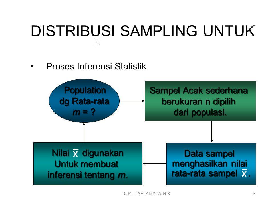 DISTRIBUSI SAMPLING UNTUK Proses Inferensi Statistik 8 Population Population dg Rata-rata m = ? Population Population dg Rata-rata m = ? Sampel Acak s