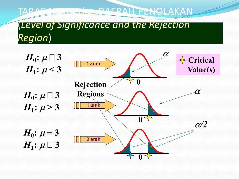 TARAF NYATA dan DAERAH PENOLAKAN (Level of Significance and the Rejection Region) H 0 :   3 H 1 :  < 3 0 0 0 H 0 :   3 H 1 :  > 3 H 0 :   3 H 1 :   3    /2 Critical Value(s) Rejection Regions 1 arah 2 arah