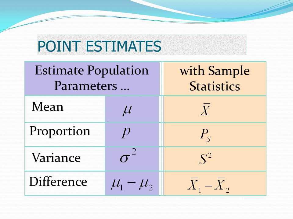 POINT ESTIMATES Estimate Population Parameters … with Sample Statistics Mean Proportion Variance Difference