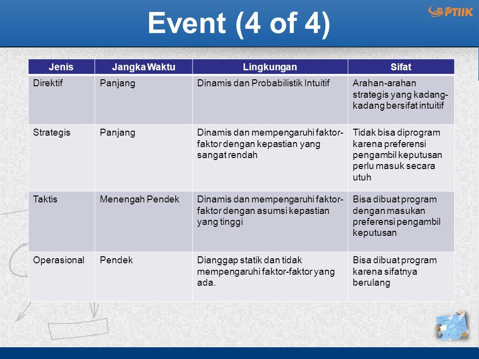 Event (4 of 4) JenisJangka WaktuLingkunganSifat DirektifPanjangDinamis dan Probabilistik IntuitifArahan-arahan strategis yang kadang- kadang bersifat