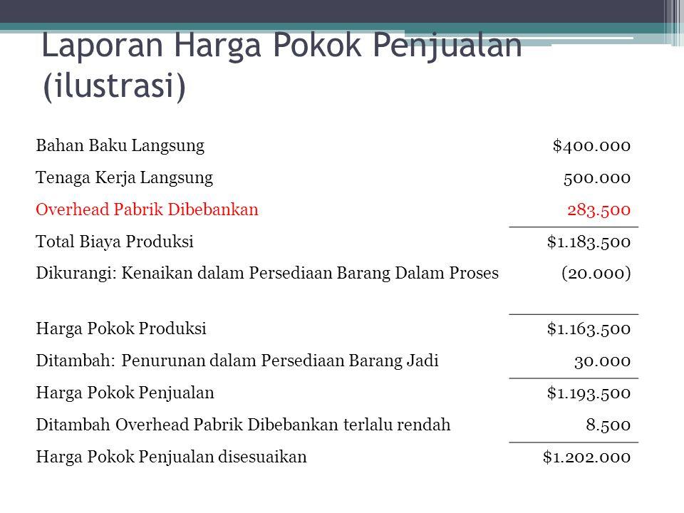 Laporan Harga Pokok Penjualan (ilustrasi) Bahan Baku Langsung$400.000 Tenaga Kerja Langsung500.000 Overhead Pabrik Dibebankan283.500 Total Biaya Produksi$1.183.500 Dikurangi: Kenaikan dalam Persediaan Barang Dalam Proses(20.000) Harga Pokok Produksi$1.163.500 Ditambah: Penurunan dalam Persediaan Barang Jadi30.000 Harga Pokok Penjualan$1.193.500 Ditambah Overhead Pabrik Dibebankan terlalu rendah8.500 Harga Pokok Penjualan disesuaikan$1.202.000