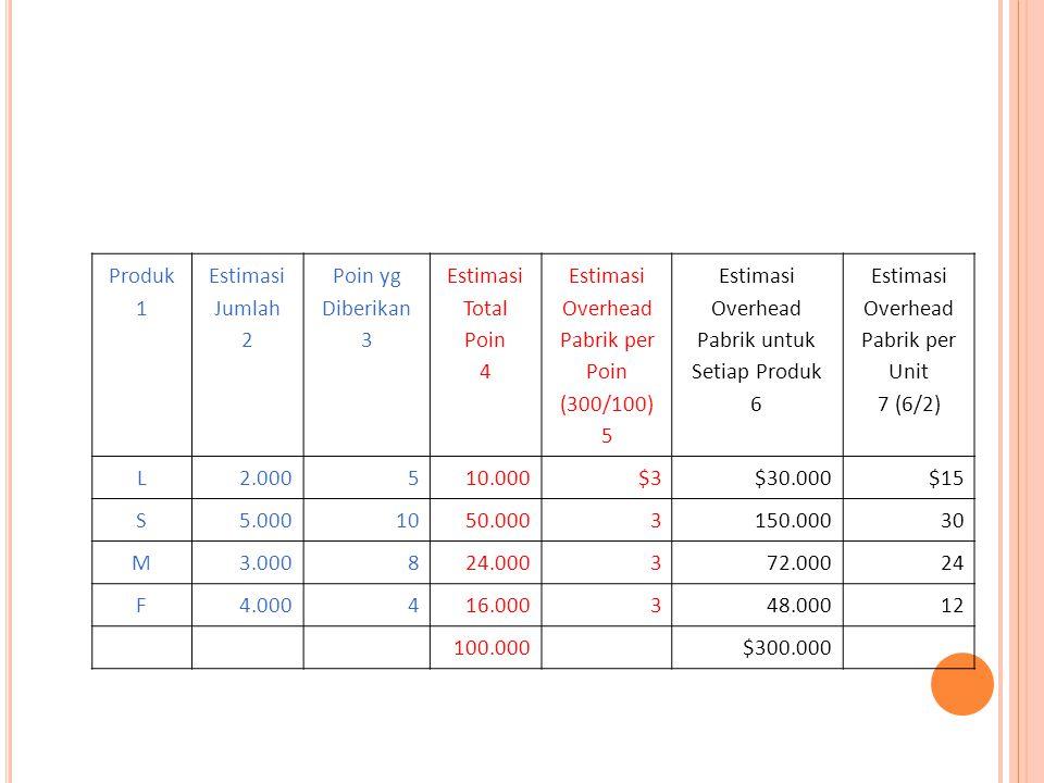 Produk 1 Estimasi Jumlah 2 Poin yg Diberikan 3 Estimasi Total Poin 4 Estimasi Overhead Pabrik per Poin (300/100) 5 Estimasi Overhead Pabrik untuk Setiap Produk 6 Estimasi Overhead Pabrik per Unit 7 (6/2) L2.000510.000$3$30.000$15 S5.0001050.0003150.00030 M3.000824.000372.00024 F4.000416.000348.00012 100.000$300.000