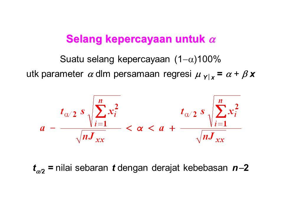 Selang kepercayaan untuk  Suatu selang kepercayaan (1  )100% utk parameter  dlm persamaan regresi  Y  x =  +  x t  /2 = nilai sebaran t dengan derajat kebebasan n  2