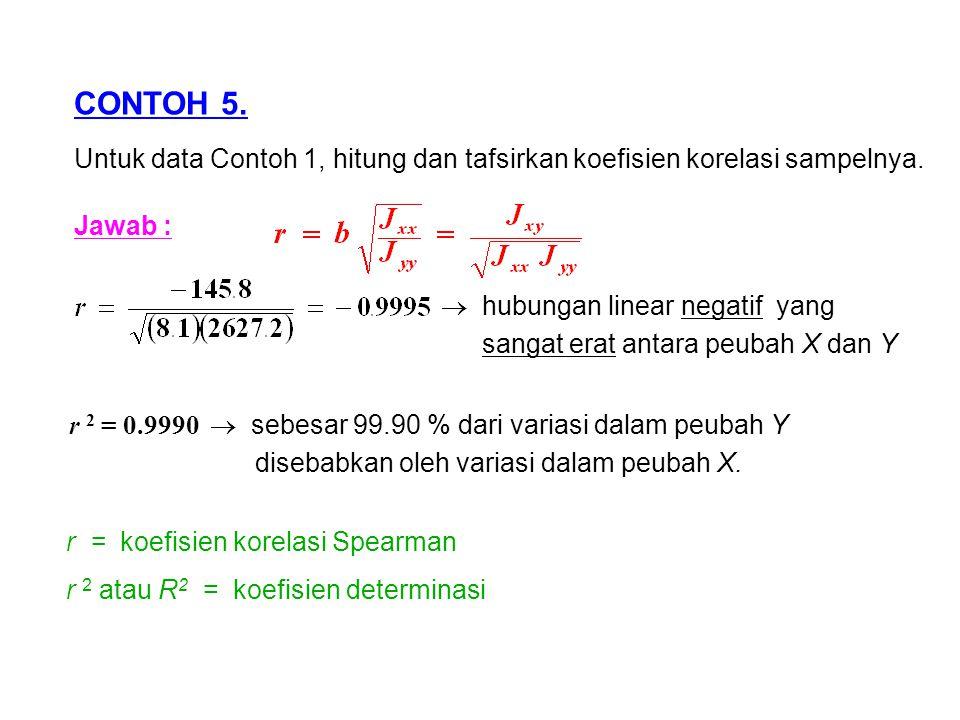 CONTOH 5.Untuk data Contoh 1, hitung dan tafsirkan koefisien korelasi sampelnya.