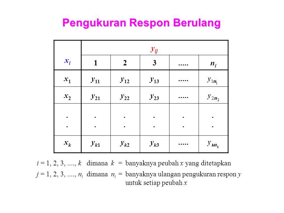 Pengukuran Respon Berulang xixi y ij 123.....nini x1x1 y 11 y 12 y 13.....