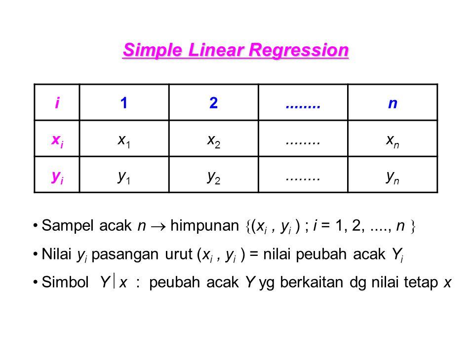 Simple Linear Regression i12........n xixi x1x1 x2x2 xnxn yiyi y1y1 y2y2 ynyn Sampel acak n  himpunan  (x i, y i ) ; i = 1, 2,...., n  Nilai y i pasangan urut (x i, y i ) = nilai peubah acak Y i Simbol Y  x : peubah acak Y yg berkaitan dg nilai tetap x