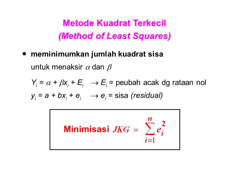 Metode Kuadrat Terkecil (Method of Least Squares) ●meminimumkan jumlah kuadrat sisa untuk menaksir  dan  Y i =  +  x i + E i  E i = peubah acak dg rataan nol y i = a + bx i + e i  e i = sisa (residual) Minimisasi