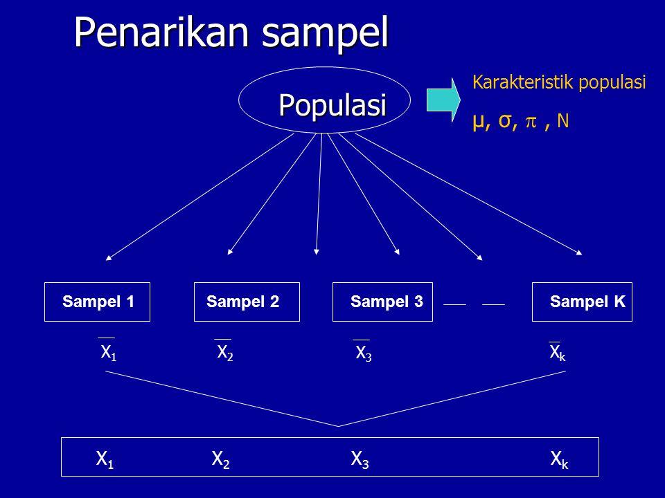 Penarikan sampel Populasi Sampel 1Sampel 2Sampel 3Sampel K X1X1 X2X2 X3X3 XkXk Karakteristik populasi µ, σ, , N X 1 X 2 X 3 X k