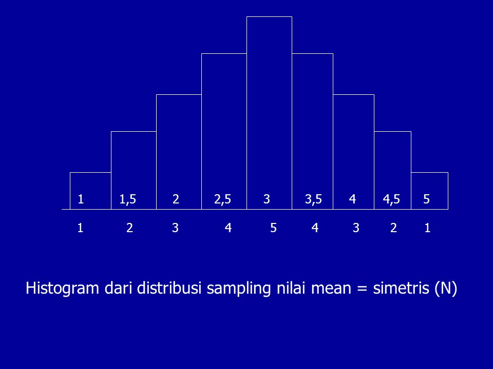 1 1,5 2 2,5 3 3,5 4 4,5 5 1 2 3 4 5 4 3 2 1 Histogram dari distribusi sampling nilai mean = simetris (N)