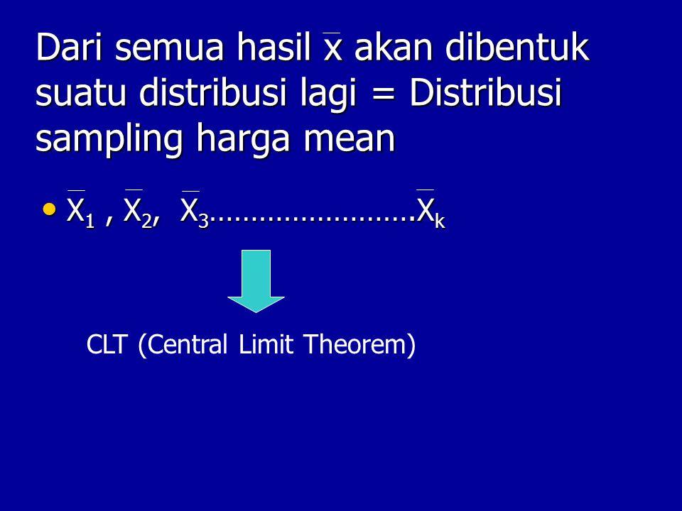 CLT Mean dari distribusi sampling mean (DSM) sama dengan μ Mean dari distribusi sampling mean (DSM) sama dengan μ Standard deviation DSM= Standar Error (SE) = σ/ √n Standard deviation DSM= Standar Error (SE) = σ/ √n Kalau populasi berdistribusi normal maka DSM juga akan normal, kalau populasi tidak normal, kalau n cukup besar maka DSM juga akan normal.