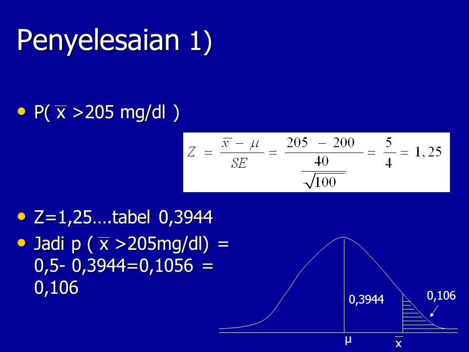 Penyelesaian 2) P ( 195< x< 205) P ( 195< x< 205) Z 1 =(205 -200)/40/√100=1,25 tab =0,3944 Z 1 =(205 -200)/40/√100=1,25 tab =0,3944 Z 2 =(195-200)/40/√100= -1,25… =0,3944 Z 2 =(195-200)/40/√100= -1,25… =0,3944 Jadi p(195<x<205)= 0,7888 Jadi p(195<x<205)= 0,7888 205mg/dl 195 mg/dl