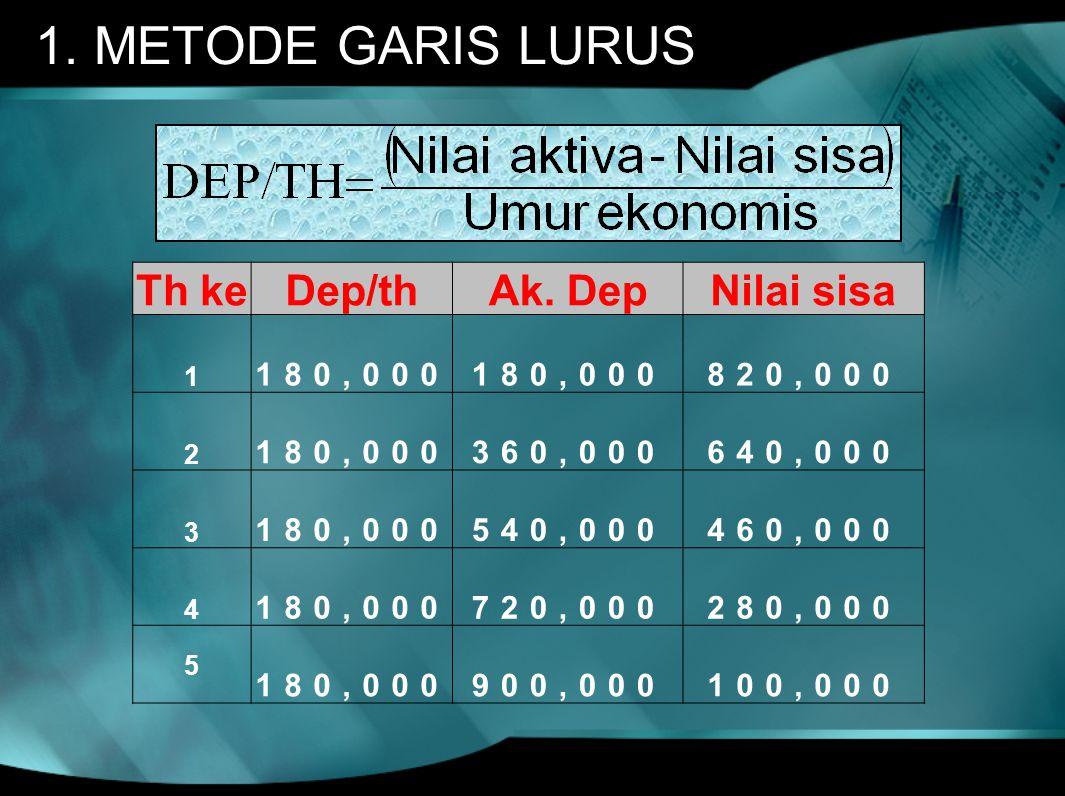1. METODE GARIS LURUS Th keDep/thAk. DepNilai sisa 1 180,000 820,000 2 180,000 360,000 640,000 3 180,000 540,000 460,000 4 180,000 720,000 280,000 5 1